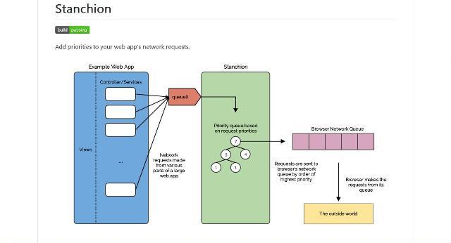 WebDesign Une bibliothèque JavaScript pour ajouter une priorité aux requêtes réseau - Stanchion