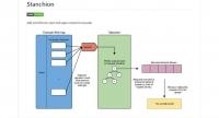Une bibliothèque JavaScript pour ajouter une priorité aux requêtes réseaux - Stanchion